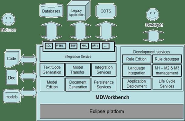 Architecture Overview of MDWorkbench, an Interoperability Platform.