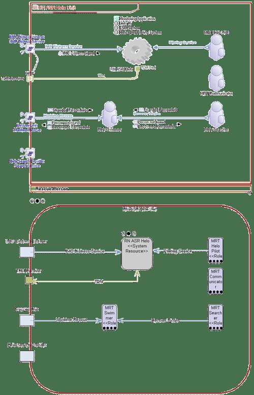 SV-1 Diagram Transformation - MEGA to IBM Rational System Architect