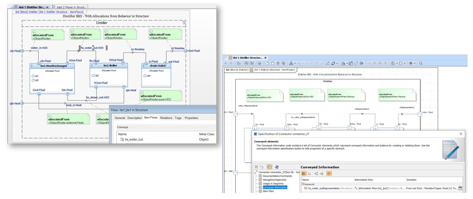 Item Information flows_MagicDraw Publisher for Rhapsody_Sodius