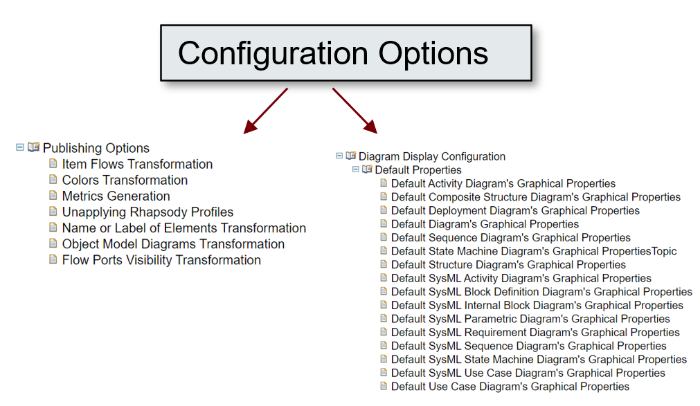 New Configuration Options_MagicDraw Publisher for Rhapsody_Sodius_1
