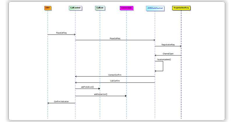 sequencediagram_MagicDraw_Publisher for Rhapsody_SodiusWillert_230_102020