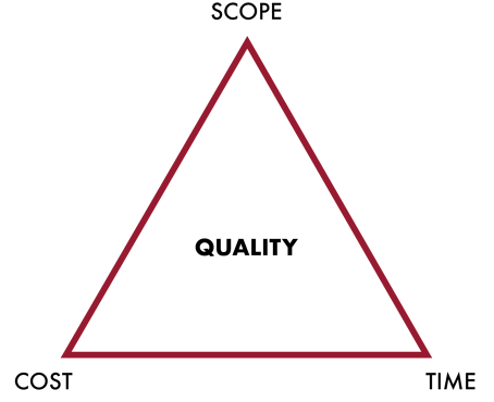 scope-time-cost-triangle