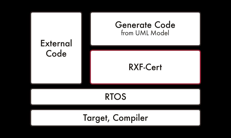 customizable-embedded-uml-rxf-cert-sodiuswillert-v2
