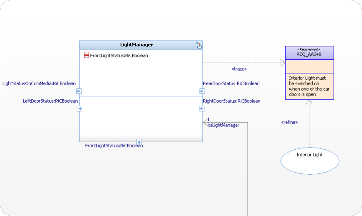 connect-UML-model-and-requirements-Embedded-uml-RXF-sodiuswillert