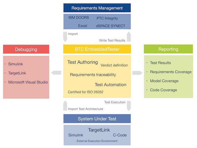 btc-embedded-tester-1